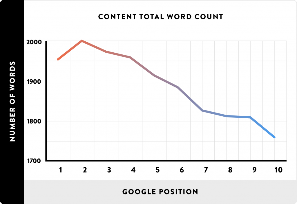optimize your content for search engines