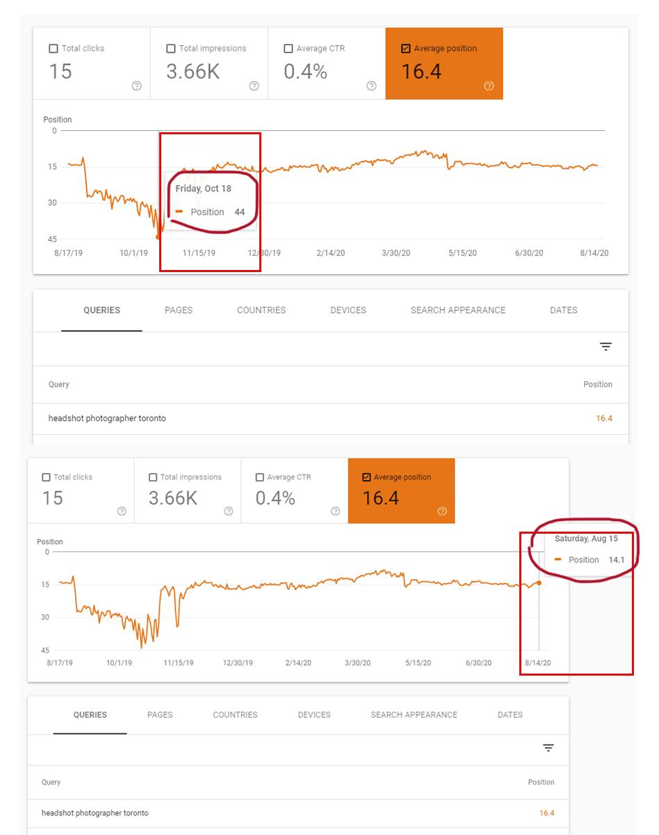 Google search console ranking improvements